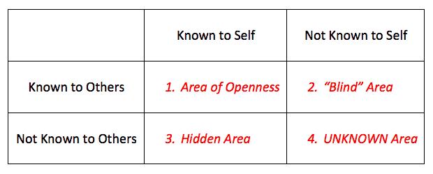 The Johari Window - Marsha Clark and Associates